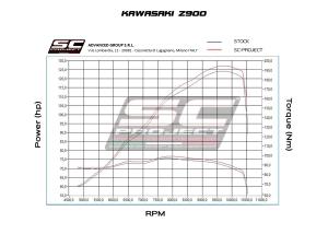 SC-Project Schalldämpfer S1 Kawasaki Z900