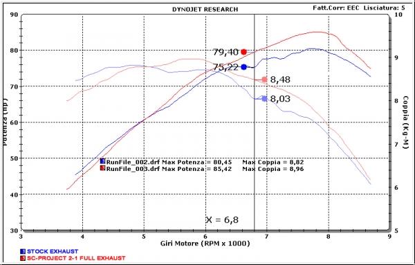 SC-Project 2>1 Komplettanlage Hypermotard